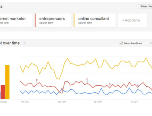 Creating Relevant Content Using BuzzSumo and Google Trends